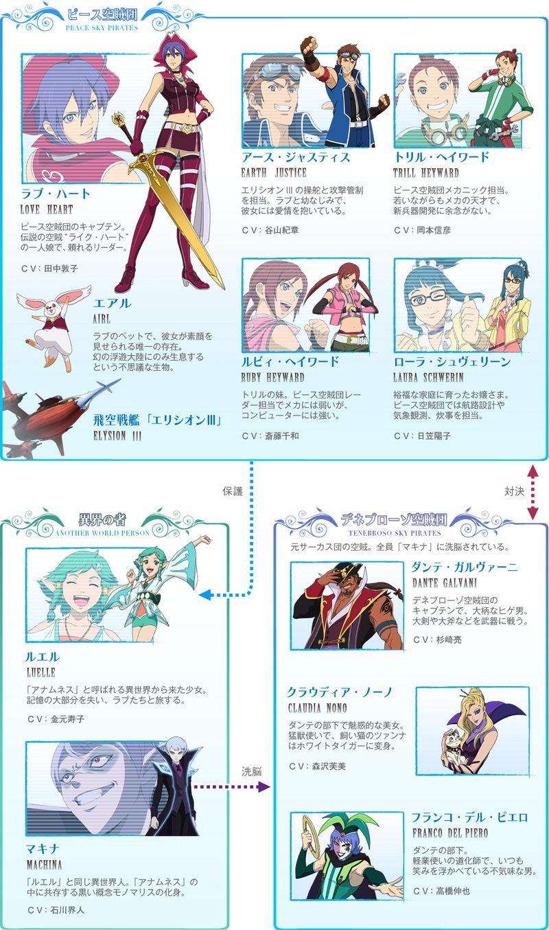 戦空のキセキ キャラクター相関図