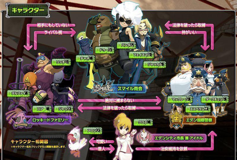 ジャッカスチーム キャラクター相関図